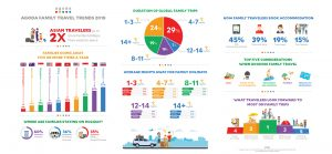 Agoda Family Travel Trends Infographic